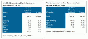 Canalys: 300 million 'smart mobile devices' shipped globally in last quarter