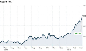Apple shares hit a new milestone