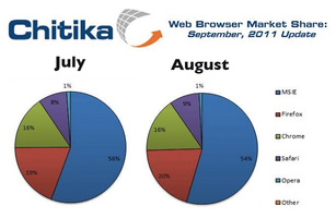IE loses market share into August, Chrome flat