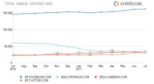 Facebook and Twitter continue to see record traffic