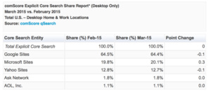 comScore: Bing hits 20 percent search market share