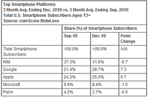 Android closes in on RIM for top US smartphone market share