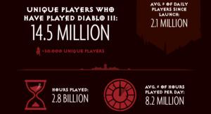 Blizzard fejrer Diablo III's fødselsdag med en helveds statistik