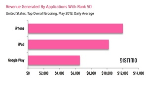 Study: You need to make $47,000 per day to crack Apple App Store's top 10 paid apps