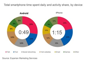 Experian: iPhone users spend more time on their phones than Android users