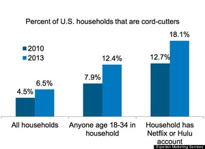 Study: 20 percent of Hulu and Netflix subscribers have cut the cord