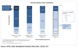 The cable industry does not want to give Americans faster Internet