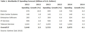 Gartner: IT spending to increase minimally this year due to currency fluctuation