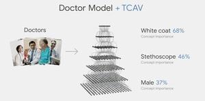 Google tekee tekoälymallit läpinäkyviksi – Kertoo miksi lääkäri näyttää lääkäriltä