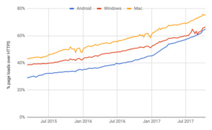Google's advocacy of HTTPS a soaring success