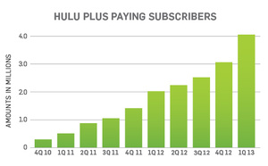 Hulu reaches 1 billion videos streamed in last quarter