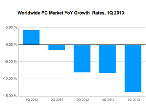 PC demand remains unstable around the globe