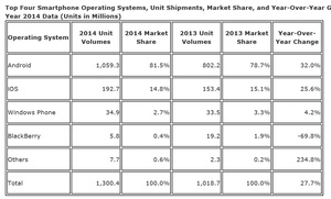Android and iOS hold 96.3 smartphone OS market share