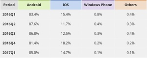 Android 85%, iPhone 15%, others 0%