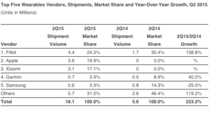 Apple is now in second place in global wearables market