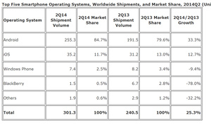 IDC: Windows Phone global shares falls while Android rules the world
