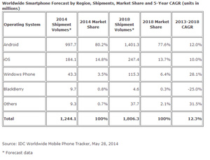 IDC: Smartphone shipments to reach 1.24 billion this year