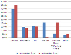 IDC predicts Windows Phone 7 will overtake iOS, Blackberry by 2015