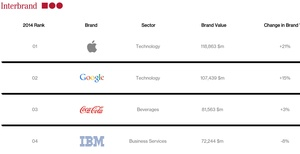 Tech dominates Interbrand's 'Best Global Brands' report