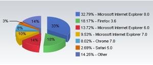 Internet Explorer 6 market share finally falls under 15 percent