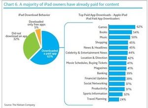 Nearly one-third of iPad owners have yet to download an app