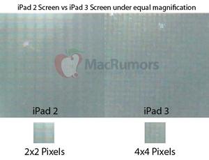 iPad 3 has a 2048 x 1536 Retina Display