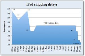 iPad orders finally ship within 24 hours
