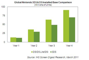 IHS: Nintendo to sell 11.6 million 3DS this year