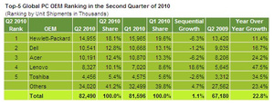 Dell moves back to second place in global PC market share