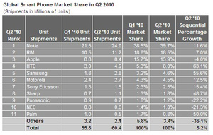 Nokia holds on to top spot in global smartphone market