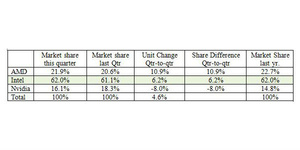 AMD vinder større markedsandele på grafikkortmarkedet
