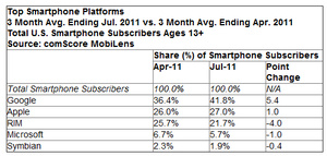 July comScore: Android is killing it