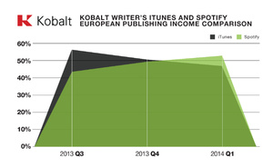 Historiallinen murros käynnissä: Spotifylla tienaa jo paremmin kuin latauksilla