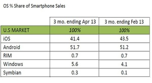 Windows Phone picks up more share in smartphone market