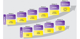 T-Mobile, Nokia announce Long Term HSPA Evolution, with speeds over 650 Mbps