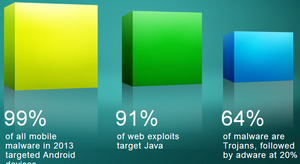 Cisco: Java exploits behind 90 percent of security attacks