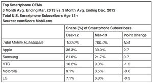 comScore: Global Android share falls since December