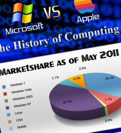 Microsoft vs. Apple - The History of Computing (Infographic)