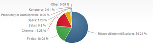 Internet Explorer, Chrome gain market share for January
