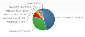 Windows 8 market share explodes for August