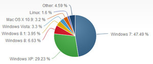 Microsoft Windows 8.1 surpasses Vista in market share