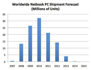 Report: Netbooks to go way of Dodo by 2015