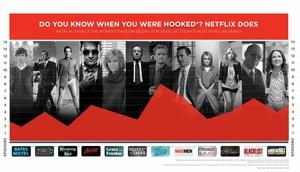Näin nopeasti Netflix-sarjat koukuttavat
