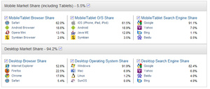IE falls under 50 percent total traffic market share