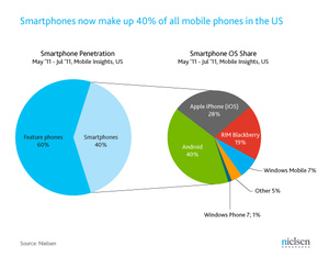 Nielsen: Android takes 40 percent share in U.S.