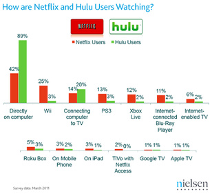 50% of Netflix users view via gaming consoles
