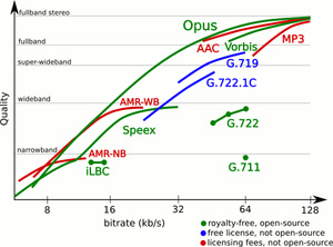 Uusi Opus-koodekki päihittää MP3:n ja muut kilpailijat
