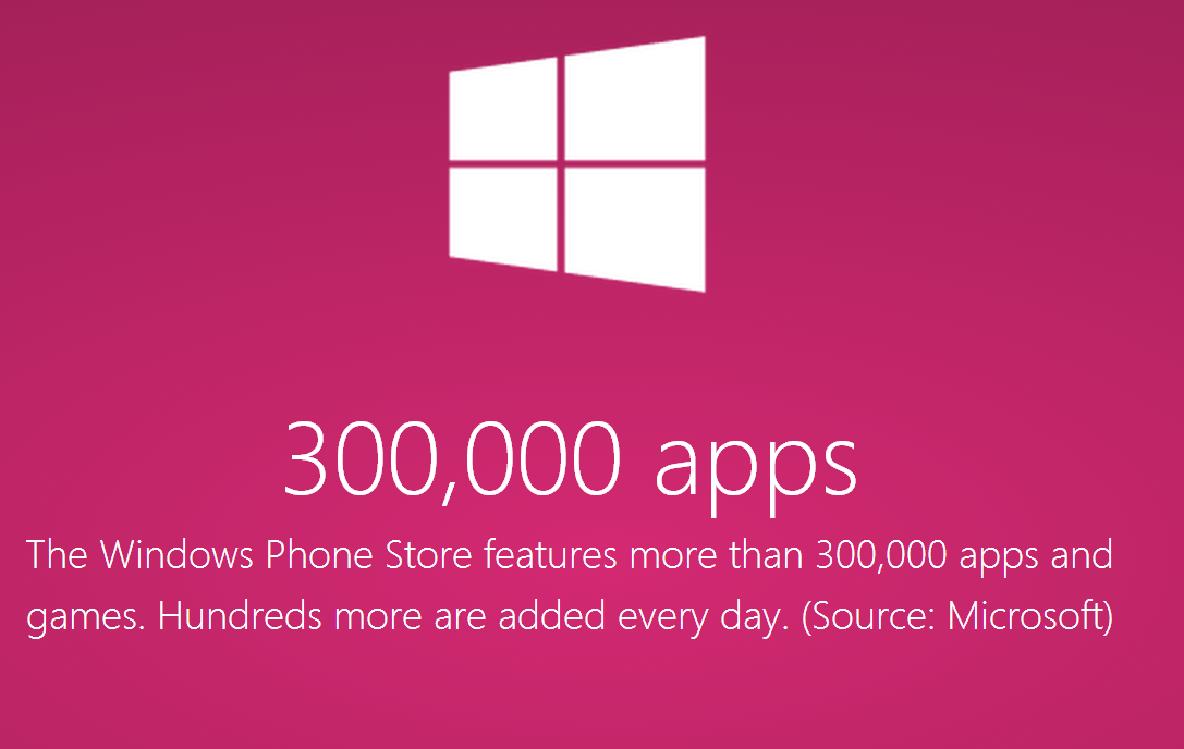 windows phone store now with over 300 000 apps   afterdawn