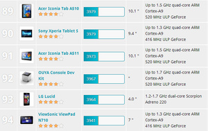 Ouya ranks poorly in benchmarks against other Android devices