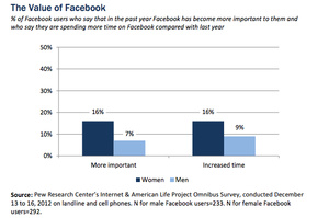 Pew: Facebook losing American interest
